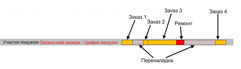 APSграфик