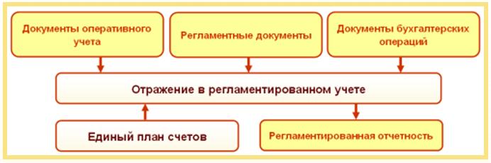 Схема регл.учета