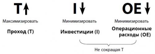 Взаимосвязь операционных показателей ТОС