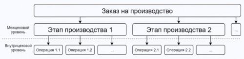 dva-urovnya-2