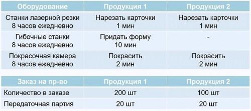 tablica-s-primerom